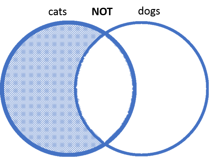 overlapping circles with one circle cutting into the other