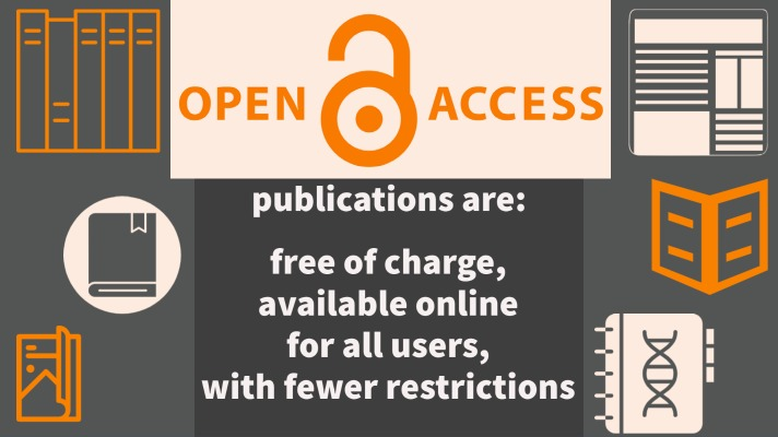 Open Access publications are free of charge, available online for all users, with fewer restrictions