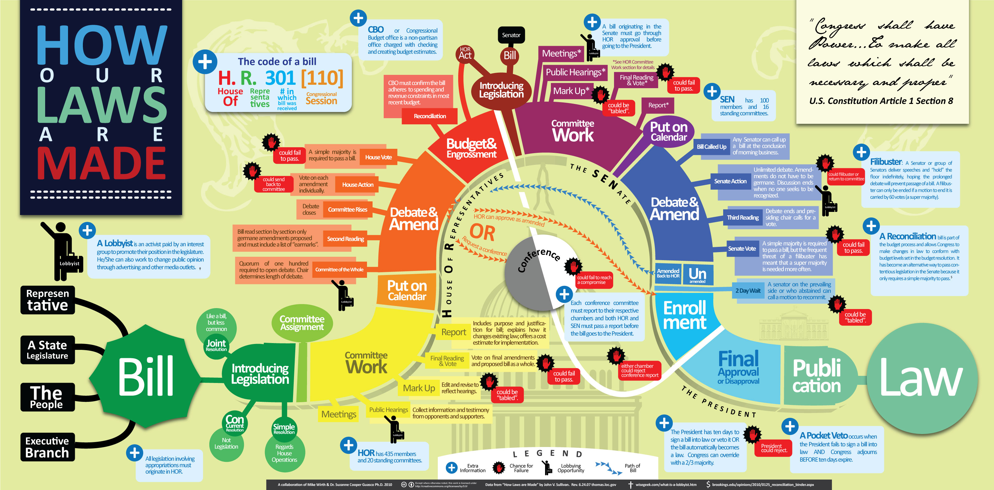 """How Our Laws Are Made"" infographic by Mike Wirth and Dr. Suzanne Cooper-Guasco"