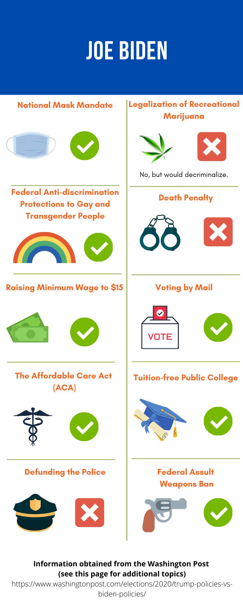 Infographic about Biden's political stances.