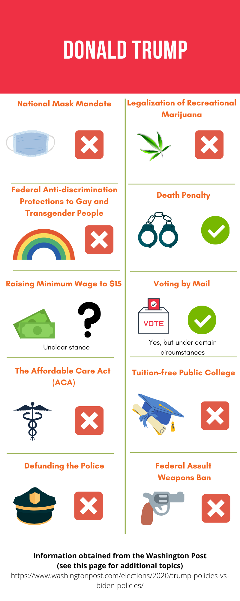 Infographic about Trump's political stances.