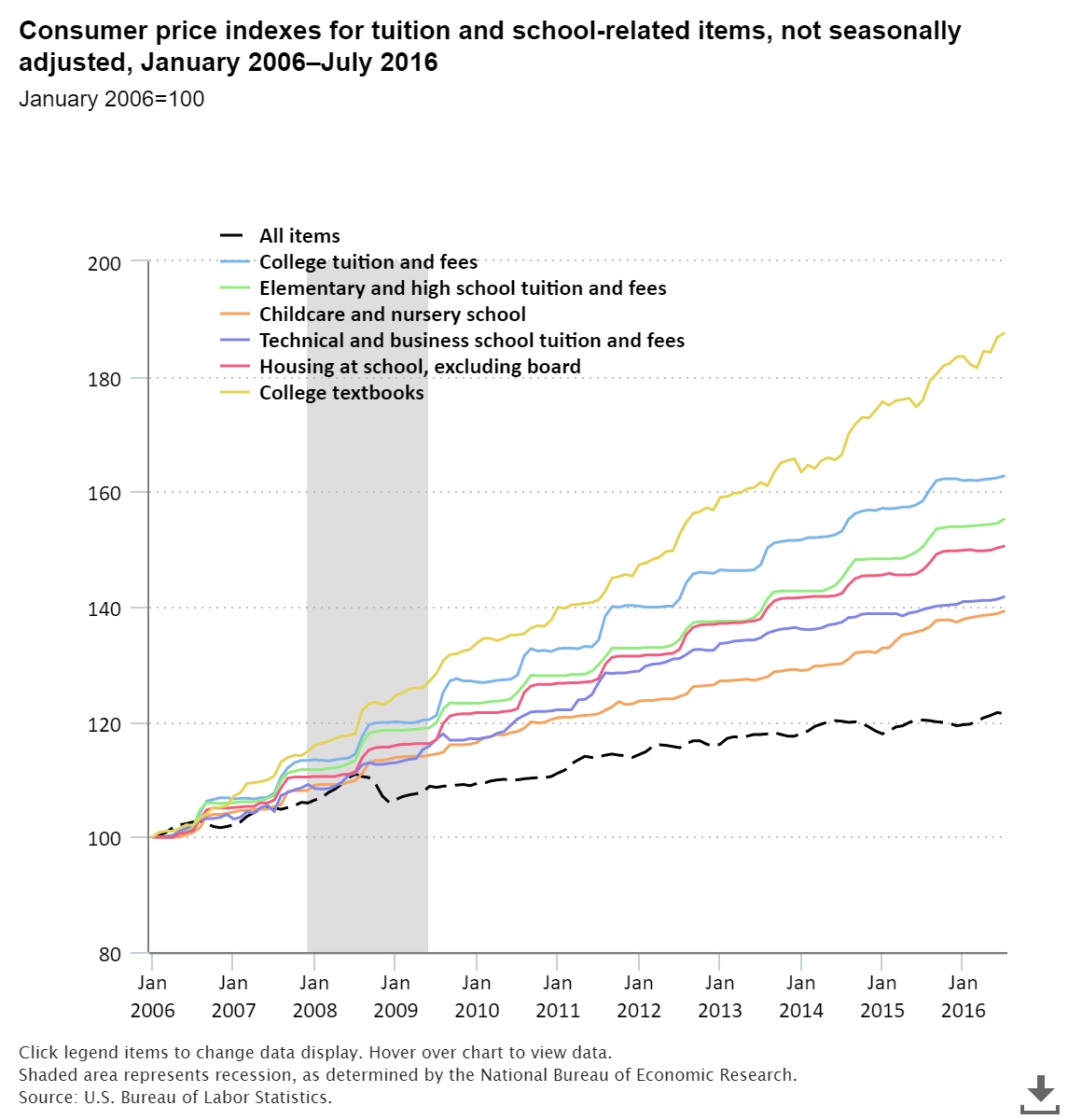 Consumer price indexes for tuition and school-related items.