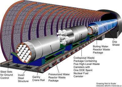 Yucca Mountain Project waste package and drip shield design.
