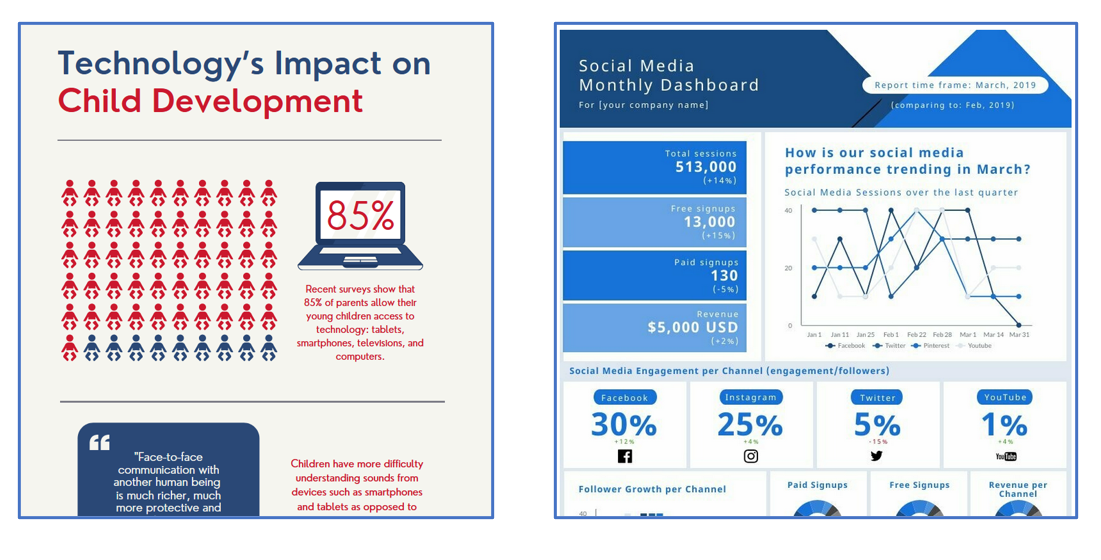 """This image displays two infographics; the first, from Canva is titled """"Technology's Impact on Child Development"""" and includes a group of 60 baby icons, 51 of which (85%) are red, indicating the percentage of children allowed to access digital resouces; included text reads """"Recent surveys indicate that 85% of parents allow their young children access to technology; tablets, smartphones, televisions, and computers."""" A second graphic (from Picktochart) is entitled """"Social Media Monthly Dashboard""""  It presents numerical data on webiste social engagment, indicating that 30% of engagment was via Facebook, 25% via Instagram, 5% via Twitter, adn 1% YouTube. A line graph illusrates the relative leves of social engagement from these platforms between Jan 1 and Mar 31."""
