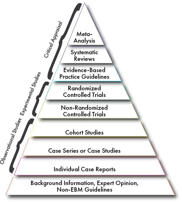 Levels of evidence, shown in pyramid form.