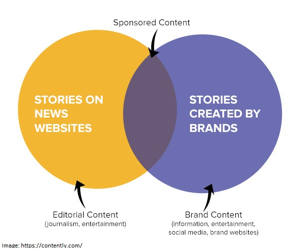 ven diagram of Sponsored Content
