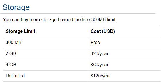 Zotero Storage Limits
