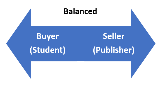 an image of a more balanced market where buyers (students) push in one direction and sellers (publishers) push in the opposite direction
