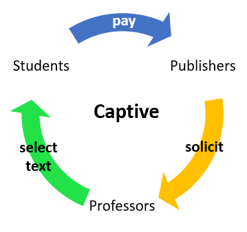 image of a captive cycle showing how publishers solicit professors to select a text which student then pay publishers to use