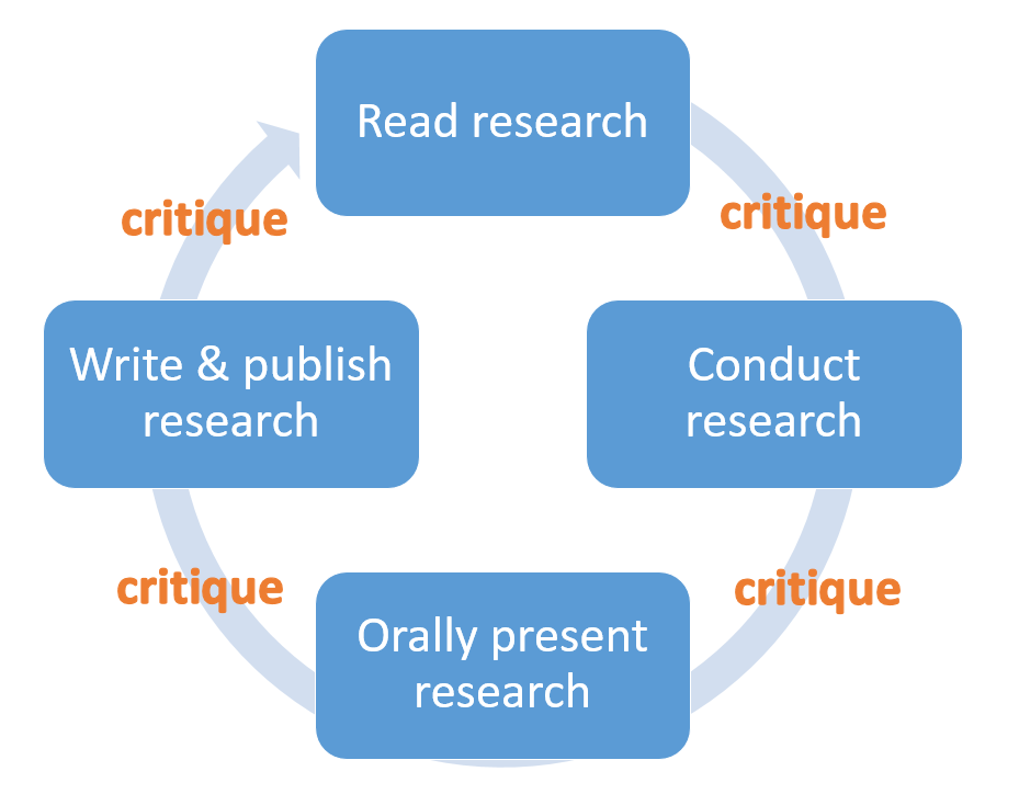 Cycle of reading, conducting, orally presenting, and writing/publishing research is interspersed with critiqueng, and publishing all relate to scientific discourse