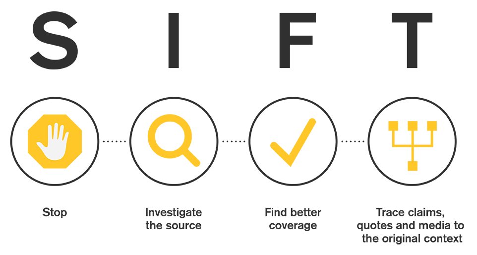 SIFT: Stop. Investigate the source.  Find better coverage.  Trace claims, quotes and media to the original context.