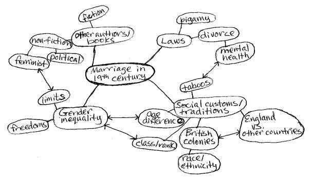 keyword mind map