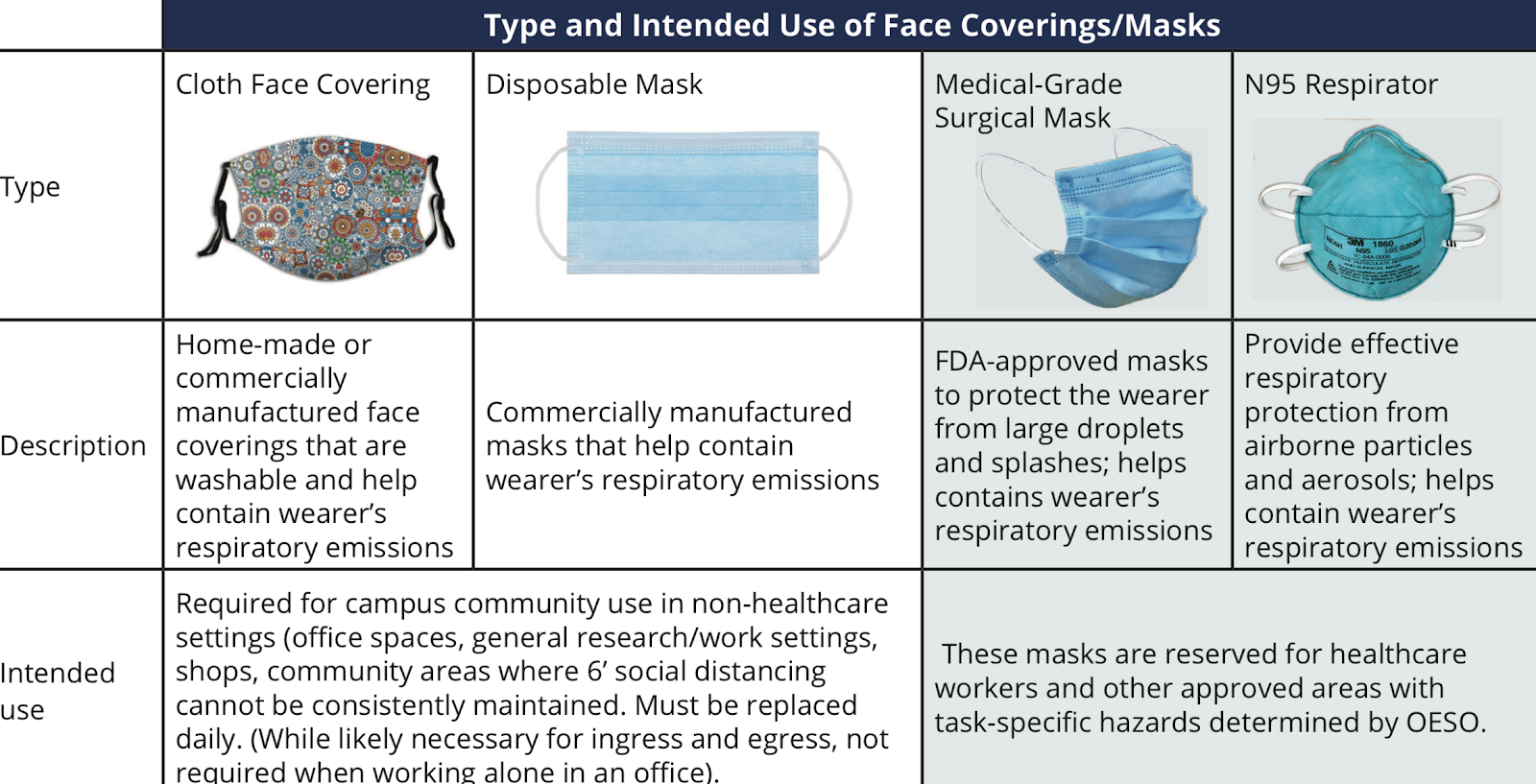 Types and Intended Use of Face Covering Masks