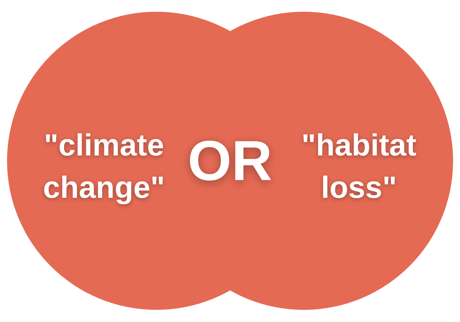 """Venn diagram with the phrase """"climate change"""" on in the left circle, the Boolean operator OR in the middle, and the phrase """"habitat loss"""" in the right circle"""