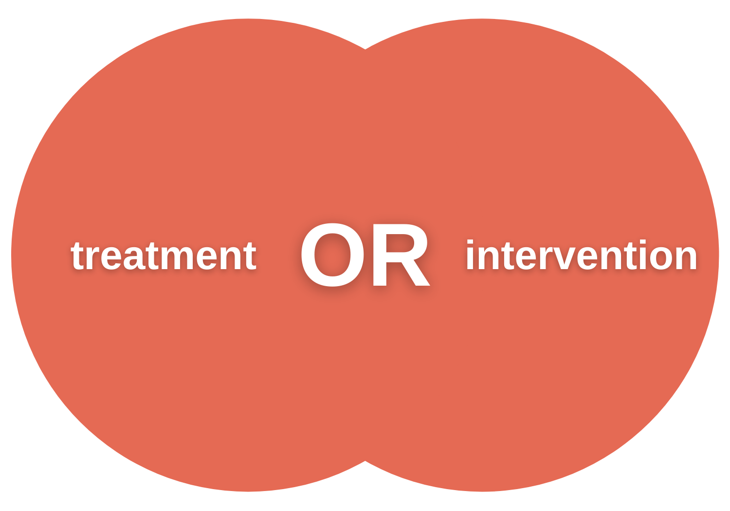 venn diagram with treatment the left side, the Boolean operator OR in the middle, and intervention on the right side