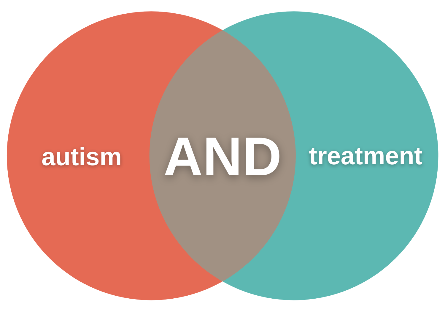 venn diagram with autism the left side, the Boolean operator AND in the middle, and treatment on the right side
