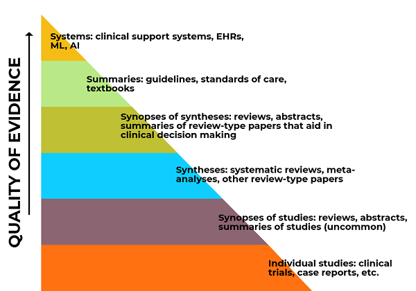 6S Levels of Evidence Pyramid