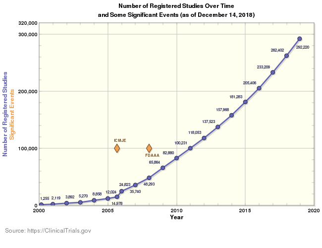 A graph showing the increase in studies on Clinical trials dot gov over time