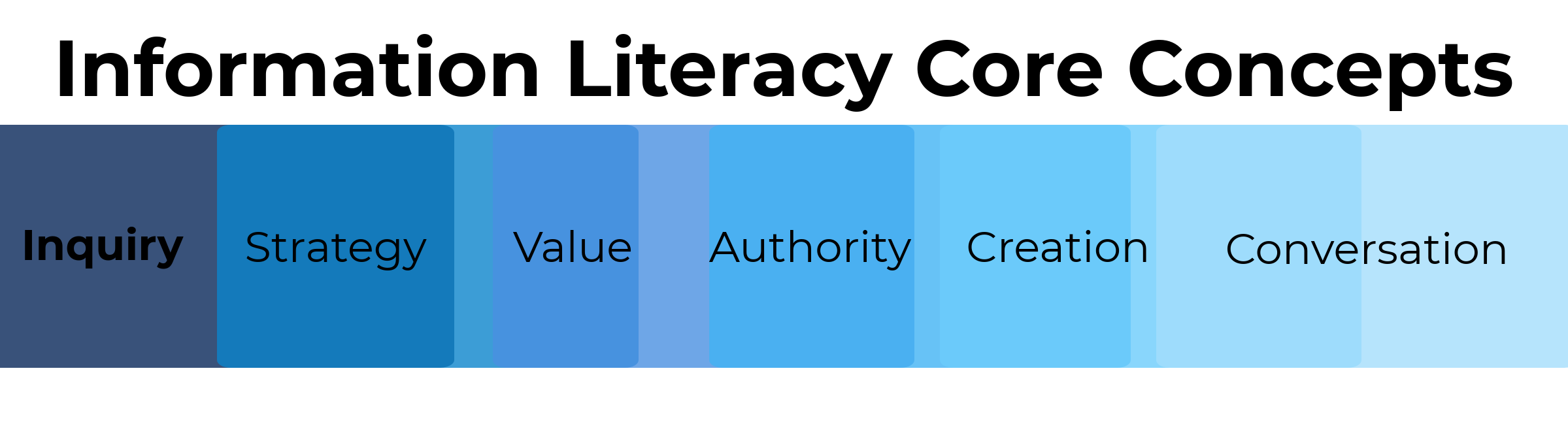An image of six core concepts of information literacy