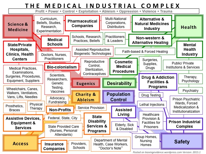a graphic visualization of the healthcare industrial complex