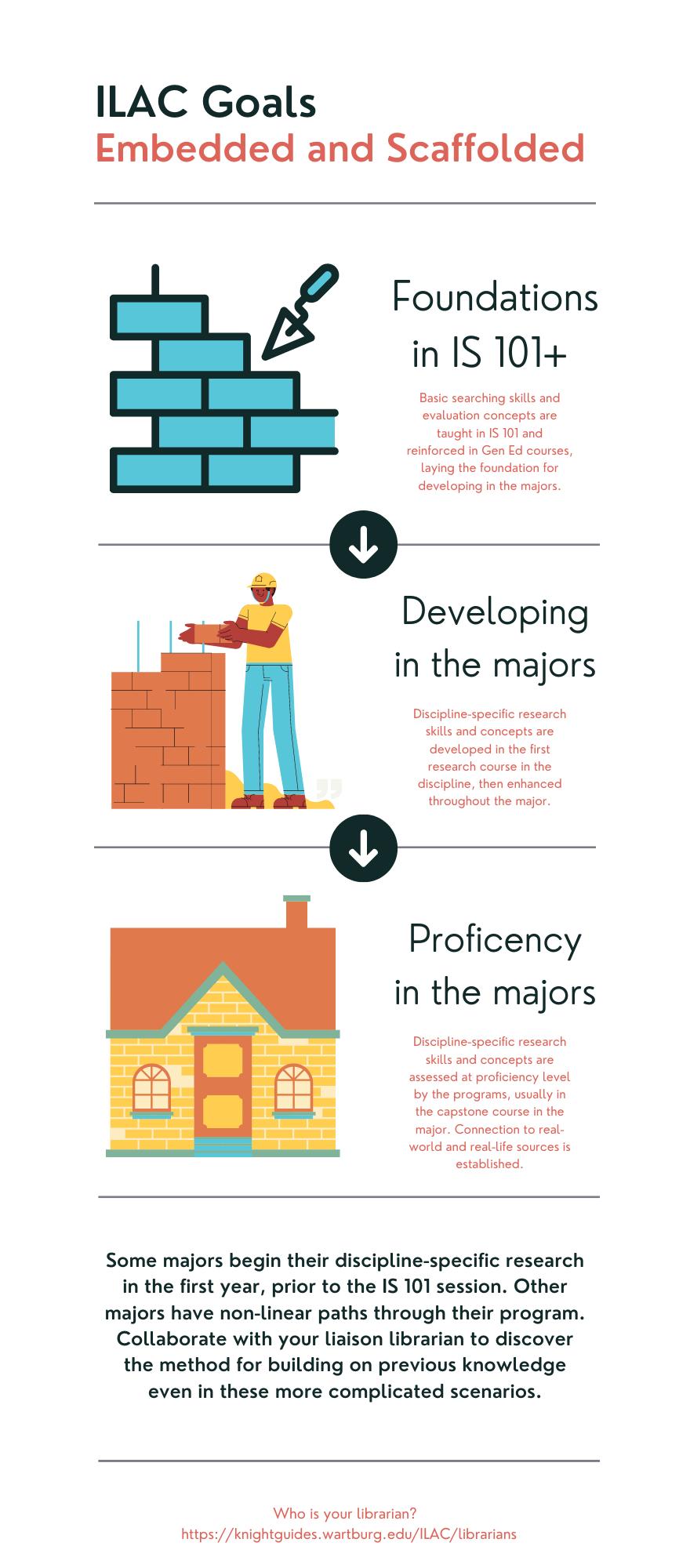 ILAC Scaffolding infographic