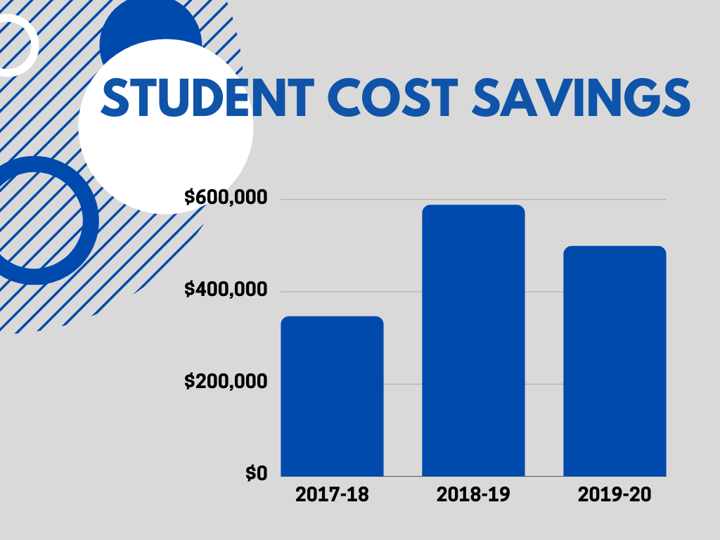 Bar graph of cost savings. Text below image