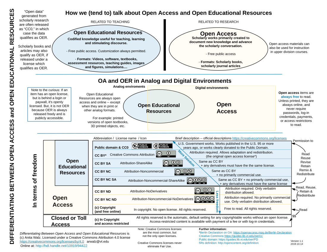 3 sections: OA and OER differences, OER and OA as digital and analog, and OA and OER and creative commons licenses. View PDF for text.