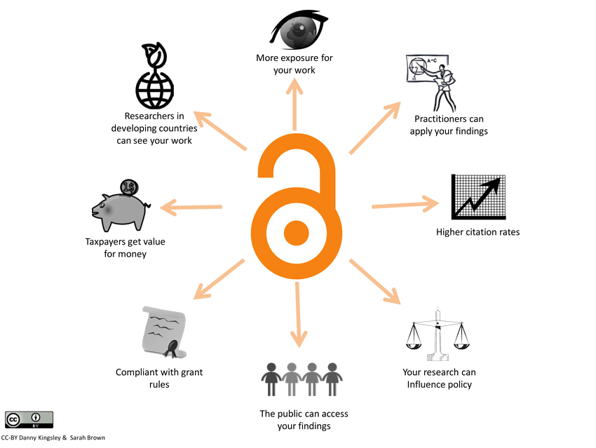 Benefits of open access. Searchable PDF linked below.