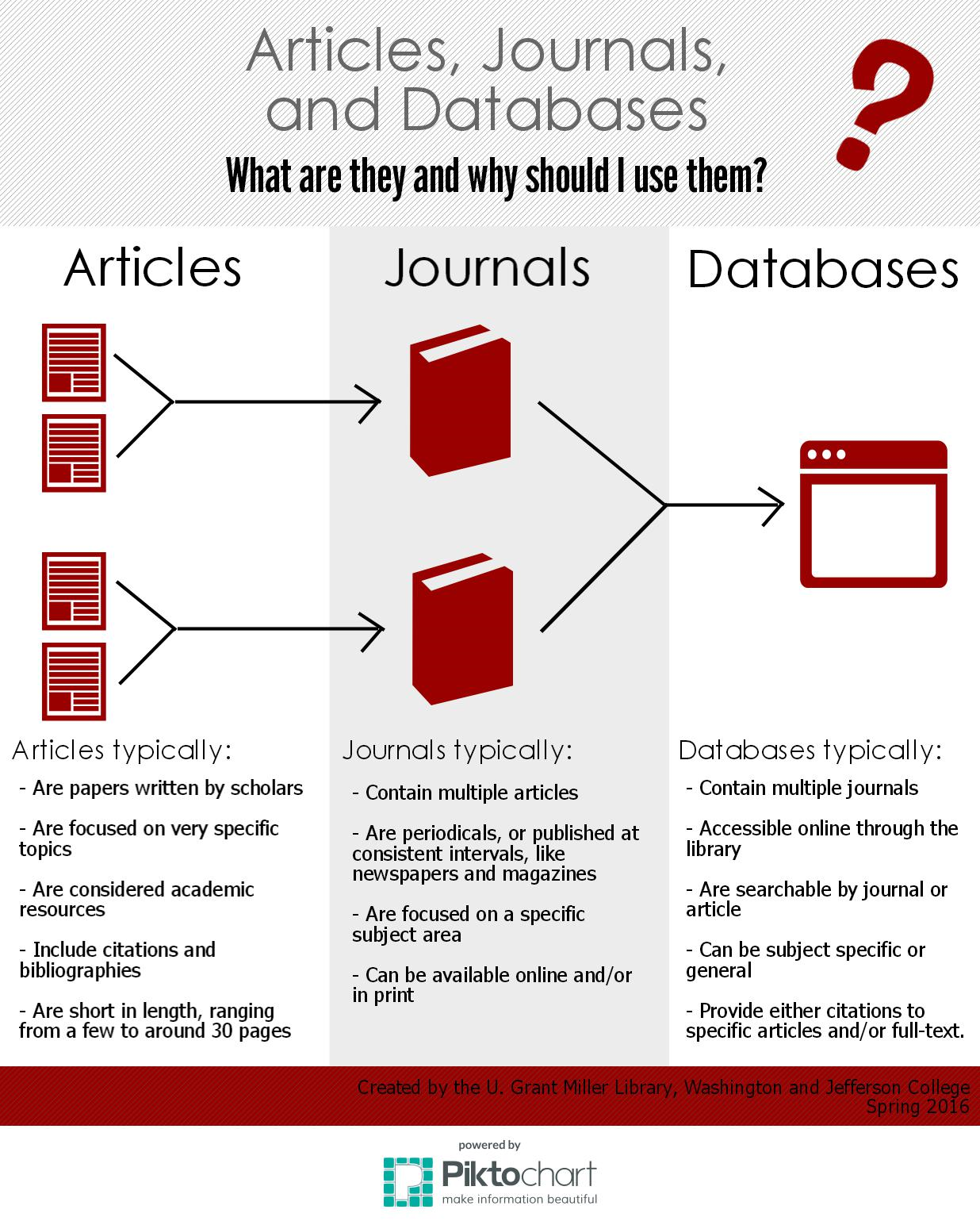 infographic shows arrows from 4 icons of articles to 2 journals to 1 database. text below explains the differences between each of these terms