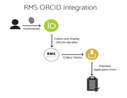RMS ORCiD Integration - https://www.arc.gov.au/news-publications/media/feature-articles/orcid-integration-rms