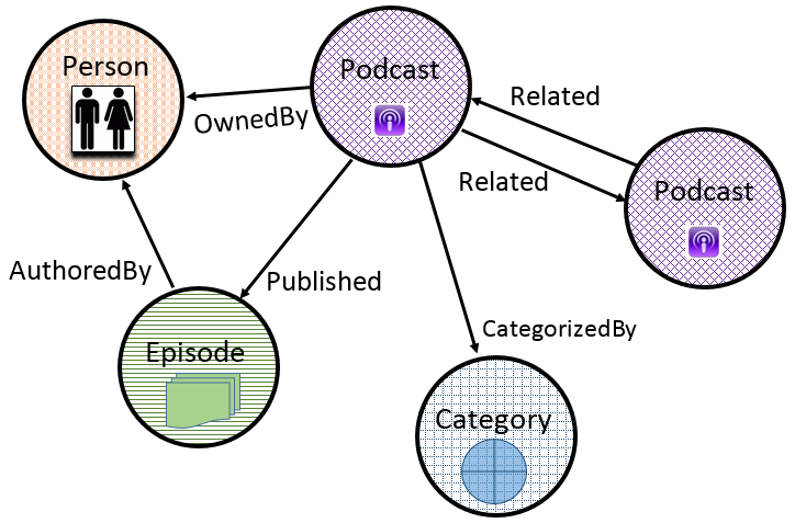diagram with circles and arrows representing the connections between podcasts, people, episodes, and categories