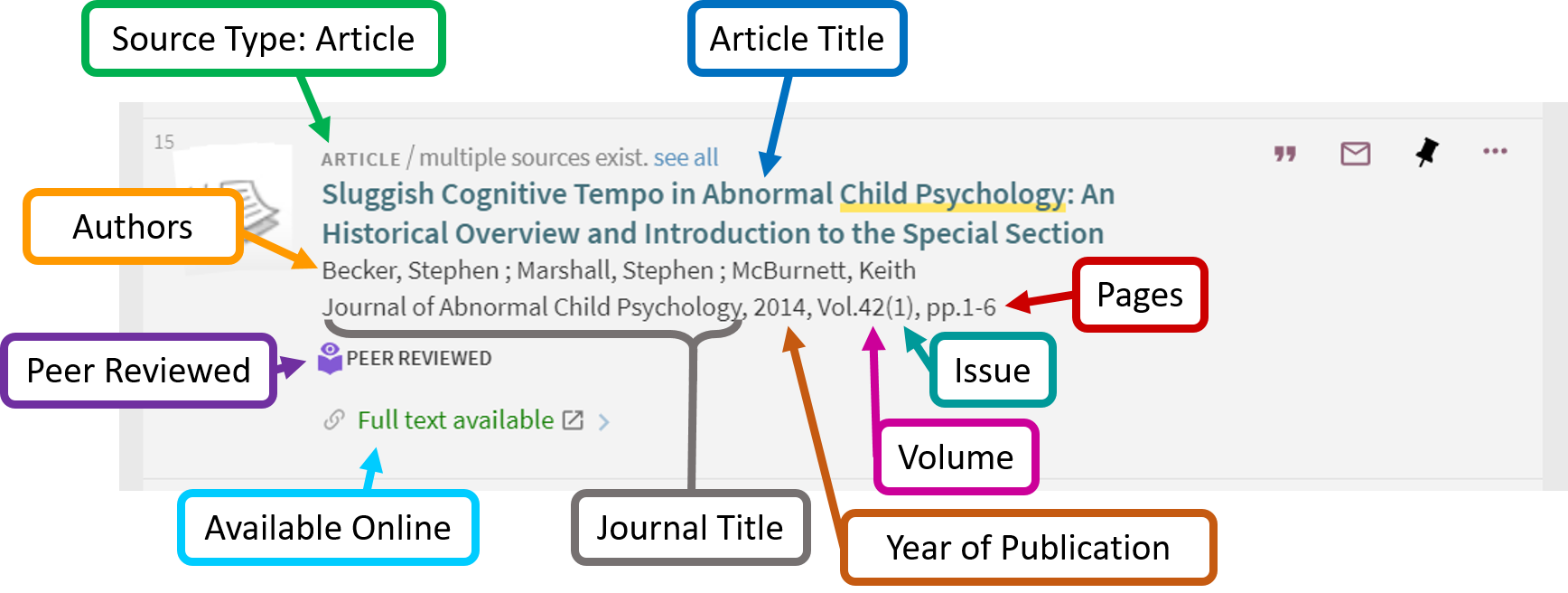 A screen grab of the an article from a Smart Search search results list. The first row indicates the source type, an article. The next row is the title of the article. Then the authors are listed. Then the title of the journal, the year of publication, the volume, the issue and the page number. There is a peer reviewed icon indicating this article is from a peer reviewed journal. At the bottom of the record there is a link to access it online.