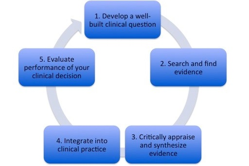 Evidence-Based Practice consists of 5 procedural steps: asking the right question, acquiring data, appraising validity and applicability, applying a solution and assessing your clinical decision.