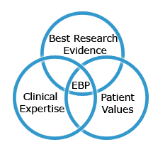 EBP is the meeting of best research evidence, clinical expertise, and patient values.