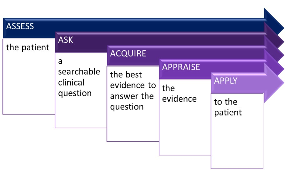 5 steps to evidence based practice: assess, ask, acquire, appraise, and apply.