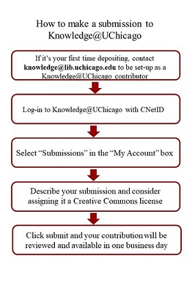 Users can log-in to Knowledge@UChicago with their CNetID and create a profile. Users should then contact the Library at knowledge@lib.uchicago.edu to complete set-up of account. Once this is done, users will be able to describe their works and submit for review, which will take one business day.