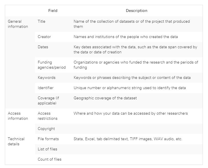 A table that includes a set of metadata fields for data. The fields include title, creator, dates, funding agencies, keywords, identifiers, geographic coverage, access restrictions, copyright, file formats, and list and count of files.