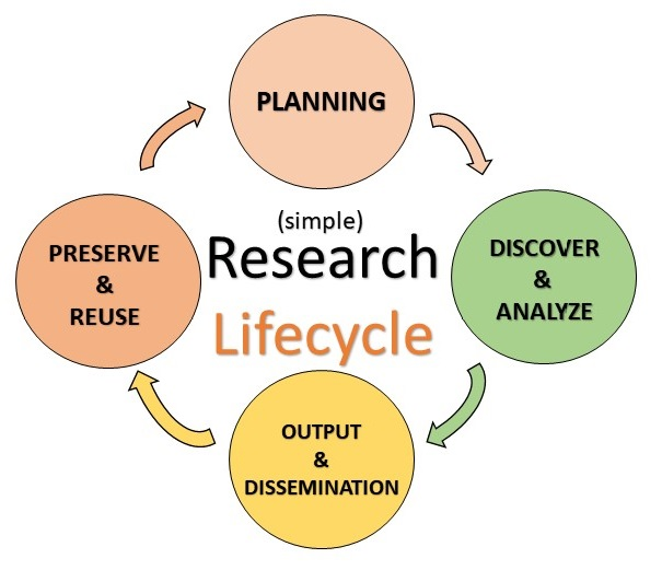 Research Lifecycle Diagram