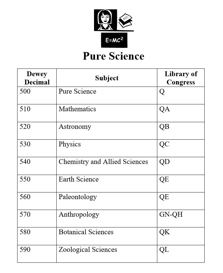 The chart shows Dewey Decimal and Library of Congress classifications side by side organized by subjects.