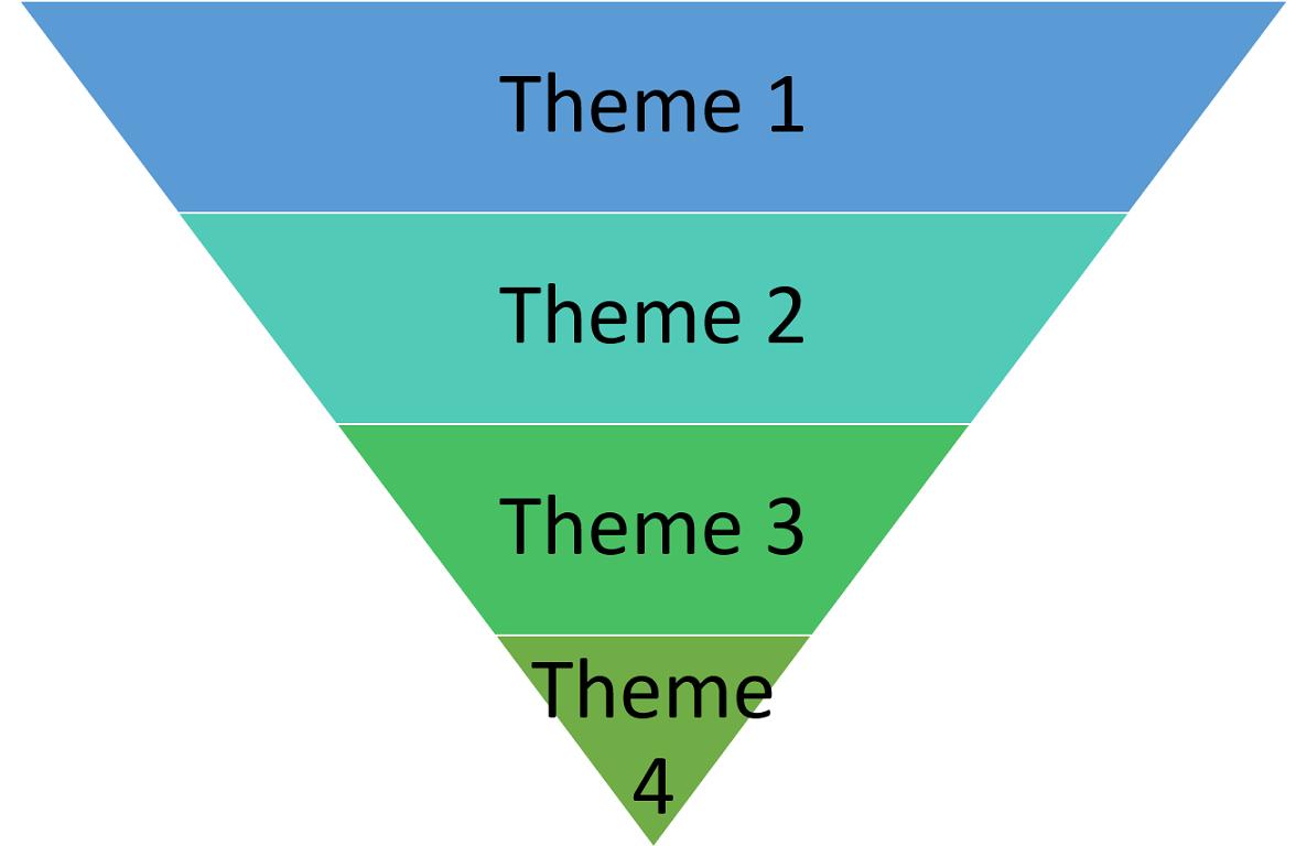 Funnel graphic with Theme 1, Theme 2, Theme 3, Theme 4