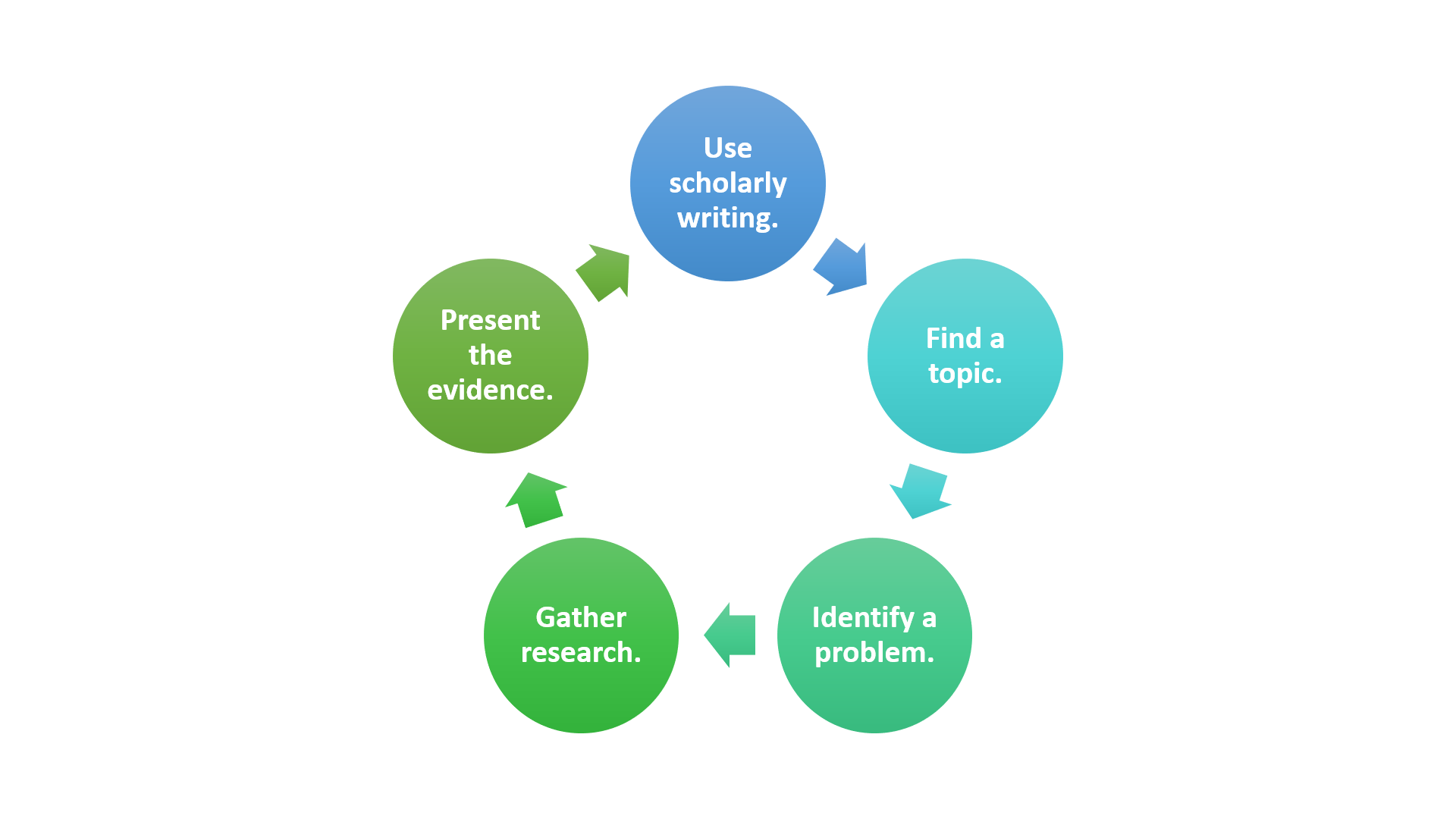 A circle graph of the 5 steps to research writing