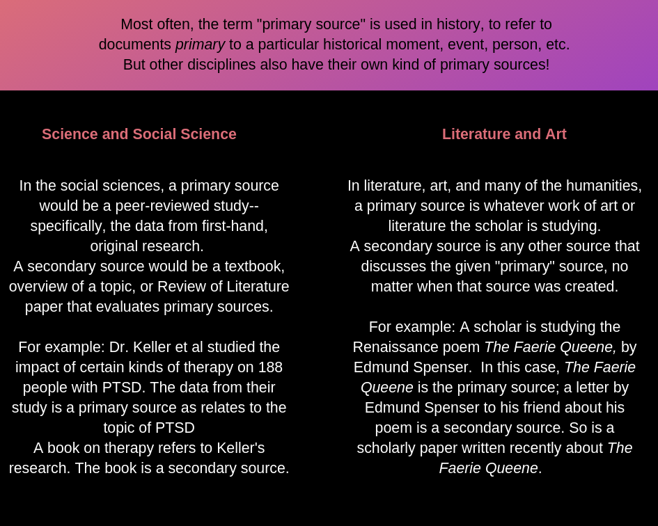 "Most often, the term ""primary source"" is used in history, to refer to documents primary to a particular historical moment, event, person, etc.  But other disciplines also have their own kind of primary sources! In the social sciences, a primary source would be a peer-reviewed study--specifically, the data from first-hand, original research.  A secondary source would be a textbook, overview of a topic, or Review of Literature paper that evaluates primary sources.  For example: Dr. Keller et al studied the impact of certain kinds of therapy on 188 people with PTSD. The data from their study is a primary source as relates to the topic of PTSD A book on therapy refers to Keller's research. The book is a secondary source. In literature, art, and many of the humanities, a primary source is whatever work of art or literature the scholar is studying. A secondary source is any other source that discusses the given ""primary"" source, no matter when that source was created.  For example: A scholar is studying the Renaissance poem The Faerie Queene, by Edmund Spenser.  In this case, The Faerie Queene is the primary source; a letter by Edmund Spenser to his friend about his poem is a secondary source. So is a scholarly paper written recently about The Faerie Queene."