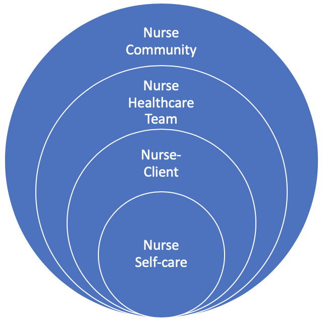 Nesting circles showing from the outside in: nurse community nurse healthcare team, nurse-client, nurse self-care