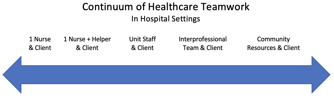 graph showing continuum of healthcare teamwork. 1 nursing and client to 1 nurse and helper and client to unit staff and client to inter professional team and client to community resources and client