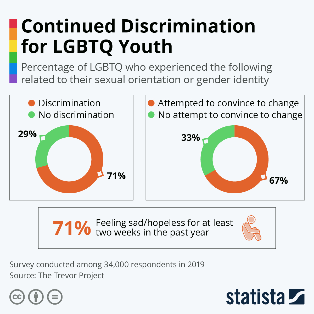 Discrimination for LGBTQ youth infographic