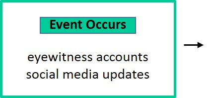 Event occurs: eyewitness accounts,  social media updates