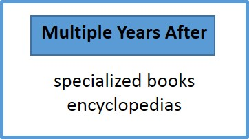 Multiple years after: specialized books, encyclopedias