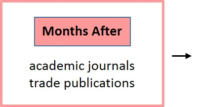 Months after academic journals, trade publications