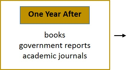 One year after: books, government reports, academic journals