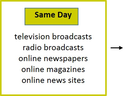 Same Day: television & radio broadcast, online newspaper, magazines, news sites